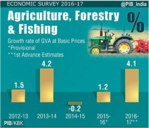 agriculture-sector-to-grow-at-41-per-cent-in-the-current-year-up-from-12-per-cent-in-2015-16