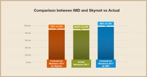 IMD Vs Skymet (Source: Skymet)